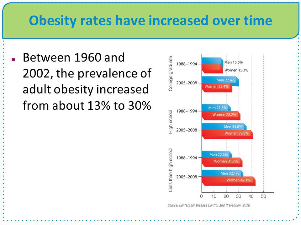 Obesity rates have increased over time