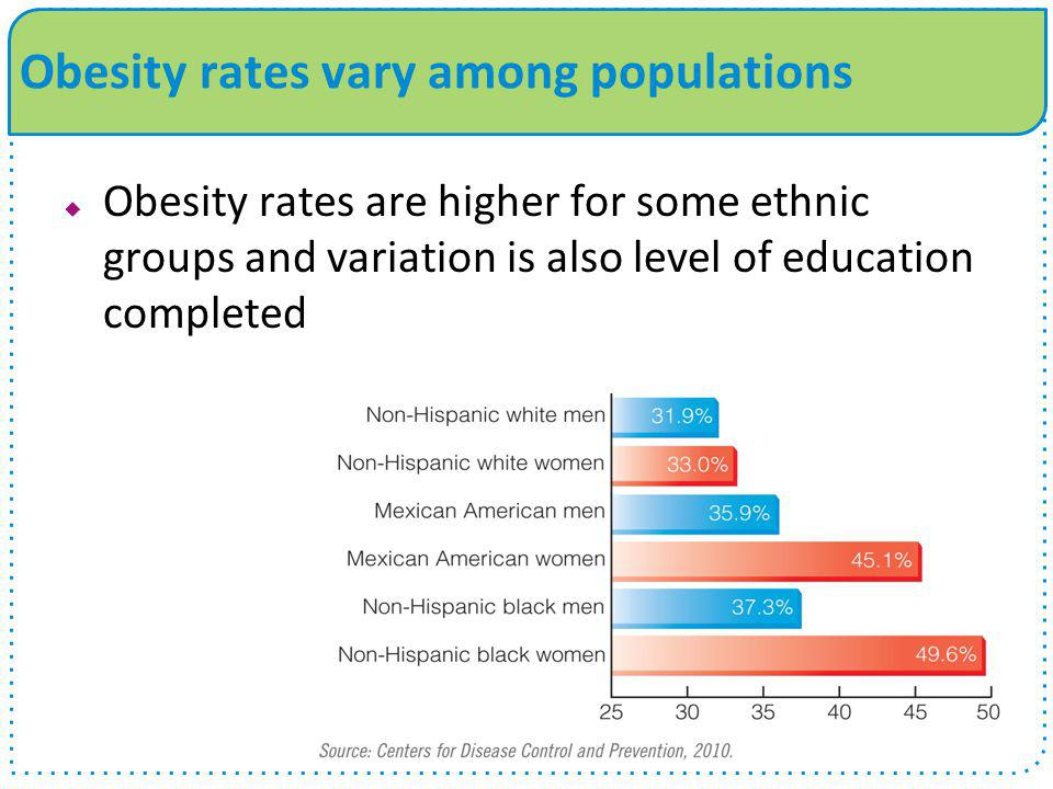 Obesity rates vary among populations