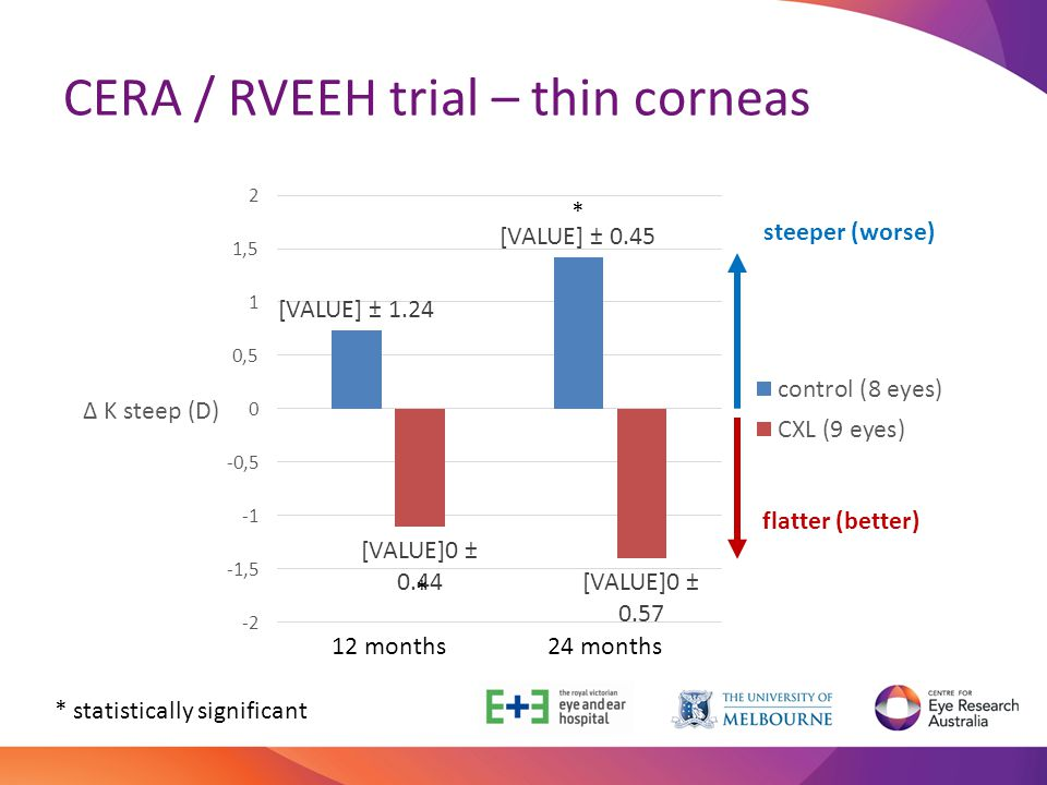 CERA / RVEEH trial – thin corneas
