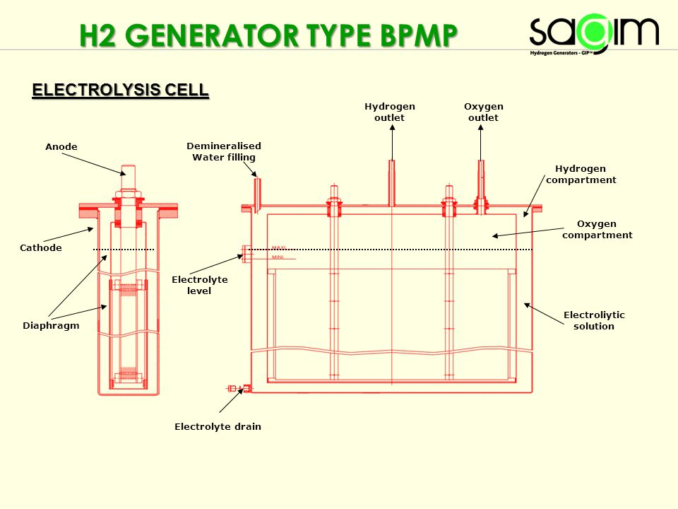 H2 GENERATOR TYPE BPMP ELECTROLYSIS CELL Hydrogen outlet Oxygen outlet