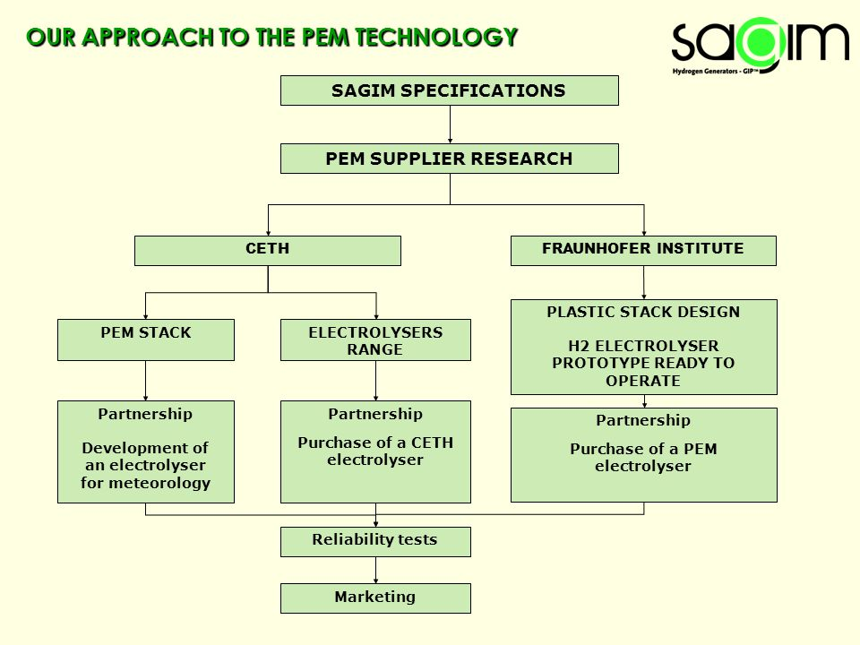 OUR APPROACH TO THE PEM TECHNOLOGY