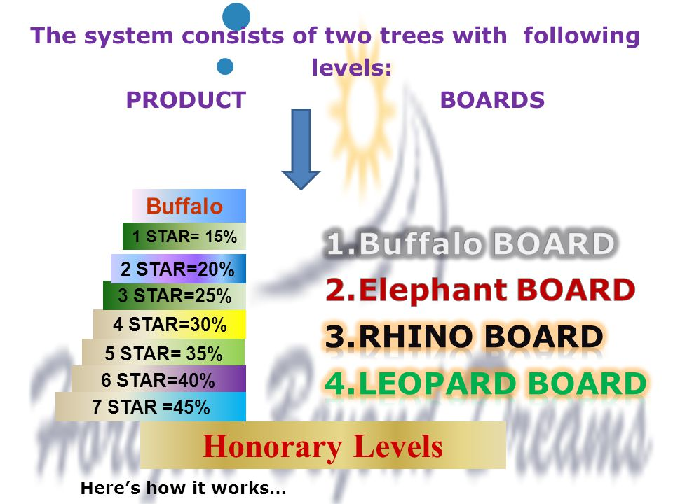 The system consists of two trees with following levels: