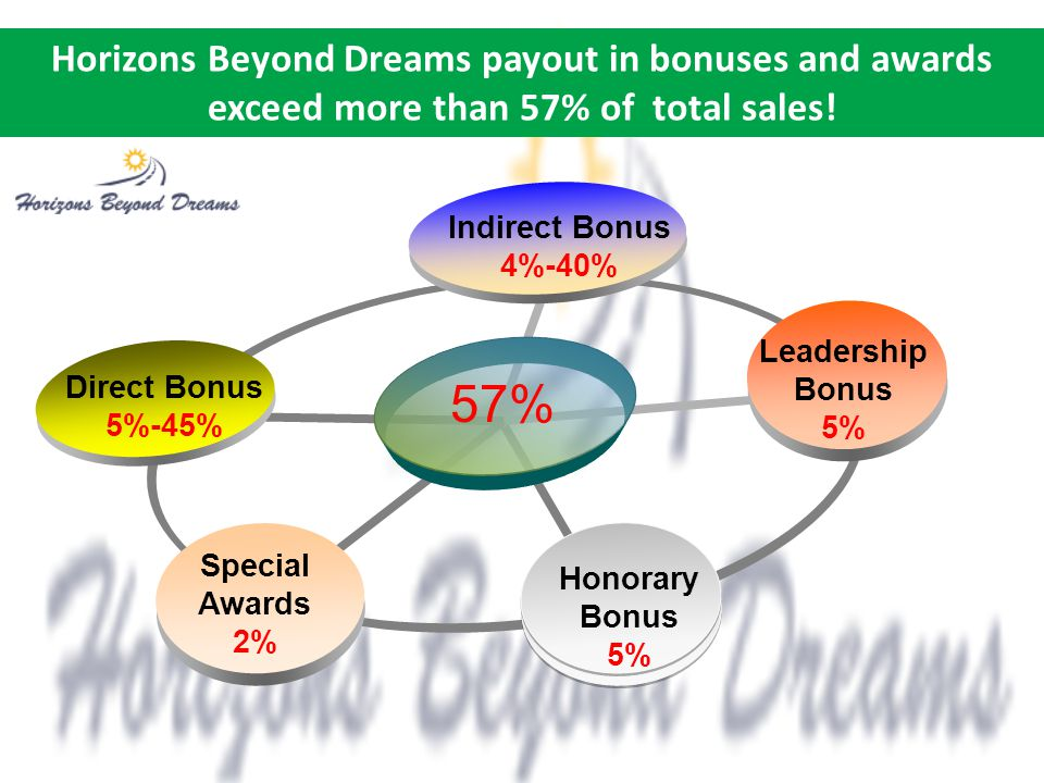 57% Horizons Beyond Dreams payout in bonuses and awards