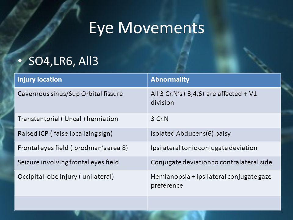 Eye Movements SO4,LR6, All3 Injury location Abnormality