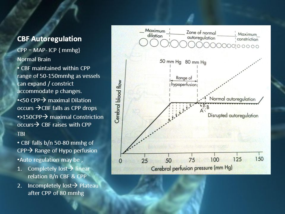 CBF Autoregulation CPP = MAP- ICP { mmhg} Normal Brain