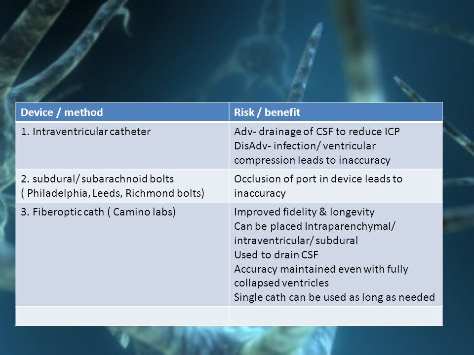 Device / method Risk / benefit. 1. Intraventricular catheter. Adv- drainage of CSF to reduce ICP.