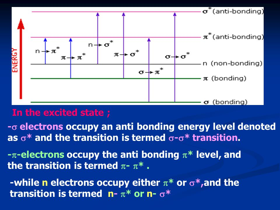 In the excited state ; - electrons occupy an anti bonding energy level denoted as * and the transition is termed -* transition.