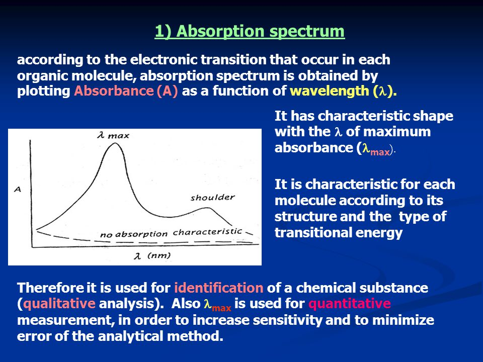 1) Absorption spectrum