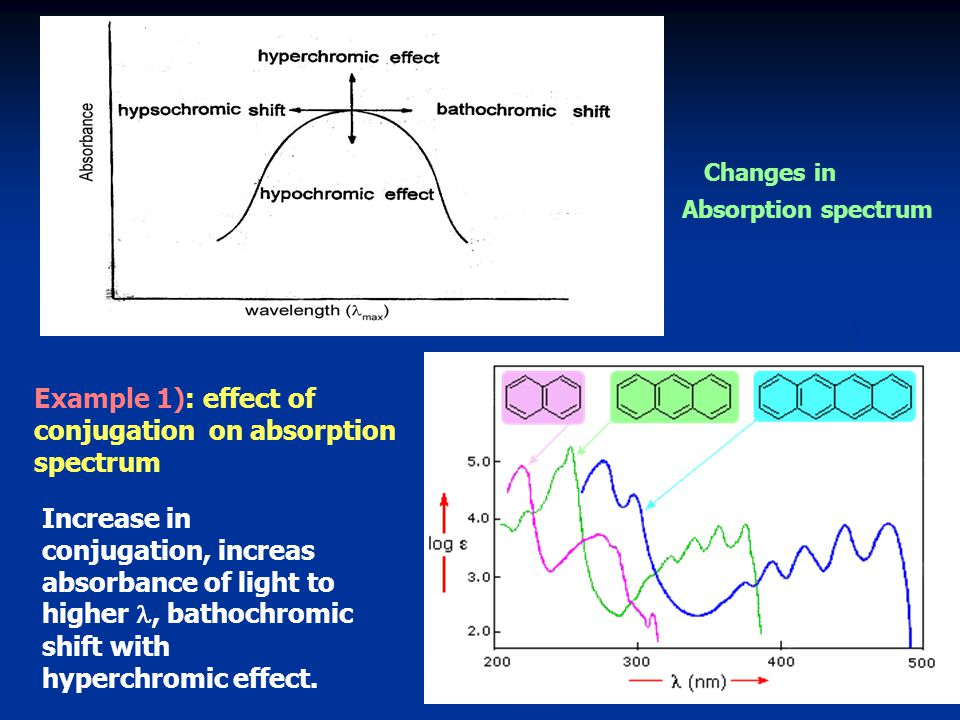 Example 1): effect of conjugation on absorption spectrum