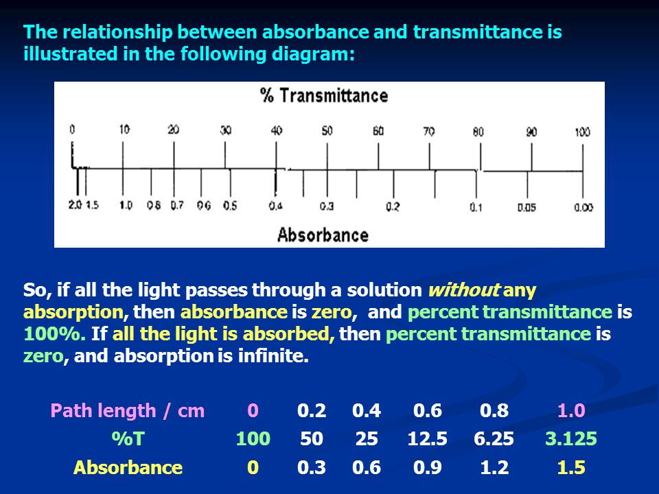 The relationship between absorbance and transmittance is illustrated in the following diagram:
