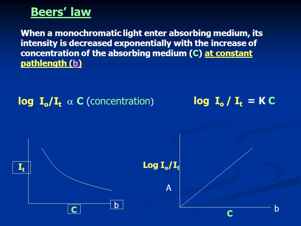 Beers' law log Io/It  C (concentration) log Io / It = K C