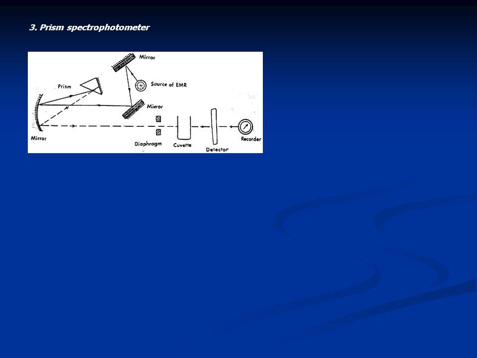 3. Prism spectrophotometer