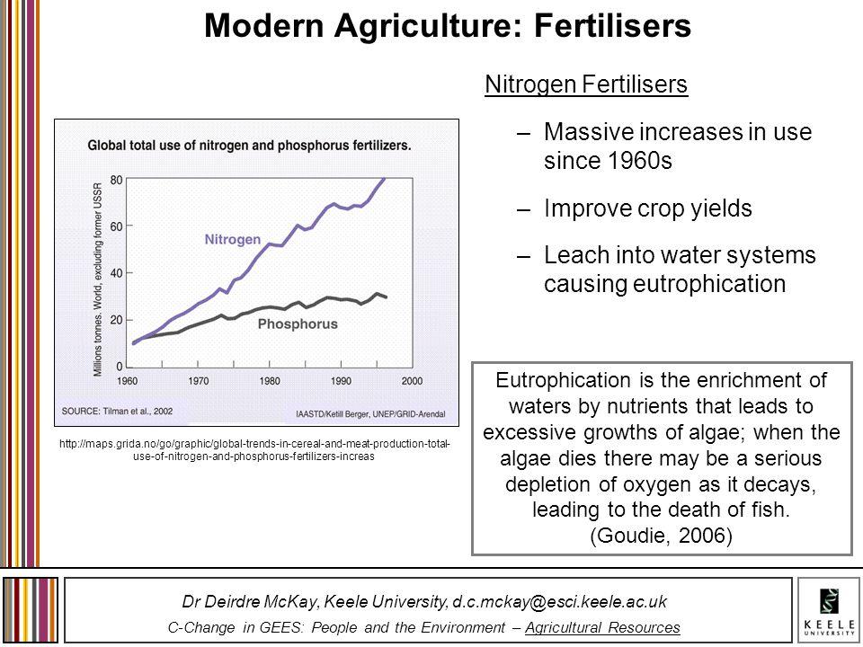 Modern Agriculture: Fertilisers