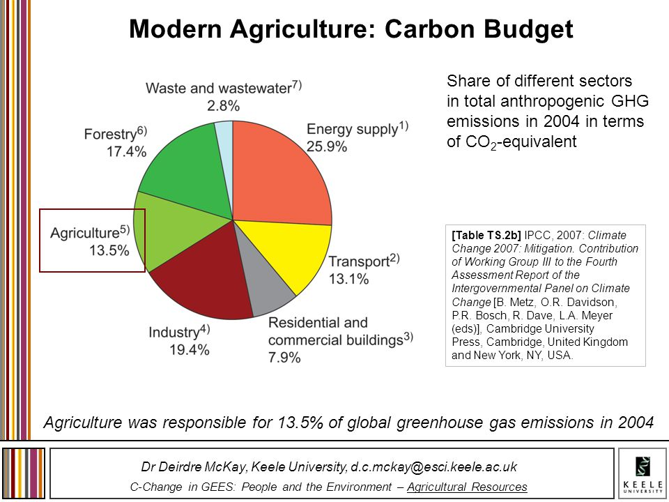 Modern Agriculture: Carbon Budget