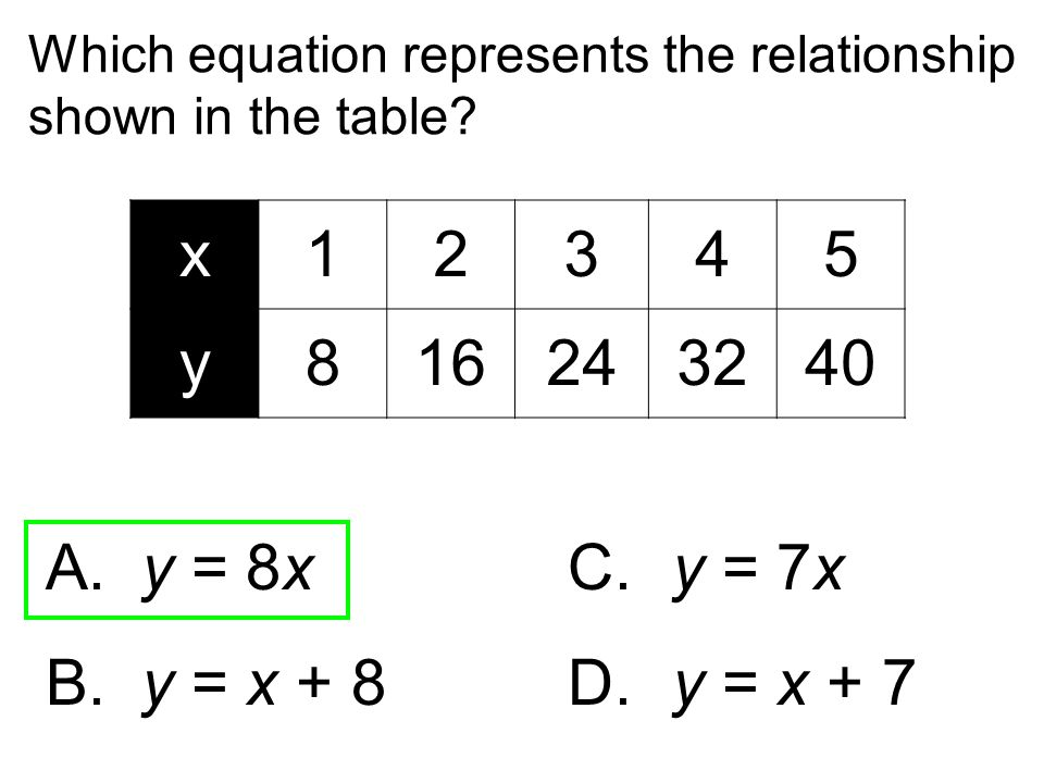 Which equation represents the relationship shown in the table