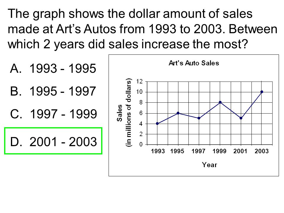The graph shows the dollar amount of sales made at Art's Autos from 1993 to 2003. Between which 2 years did sales increase the most