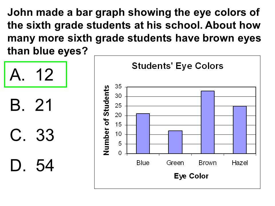 John made a bar graph showing the eye colors of the sixth grade students at his school. About how many more sixth grade students have brown eyes than blue eyes