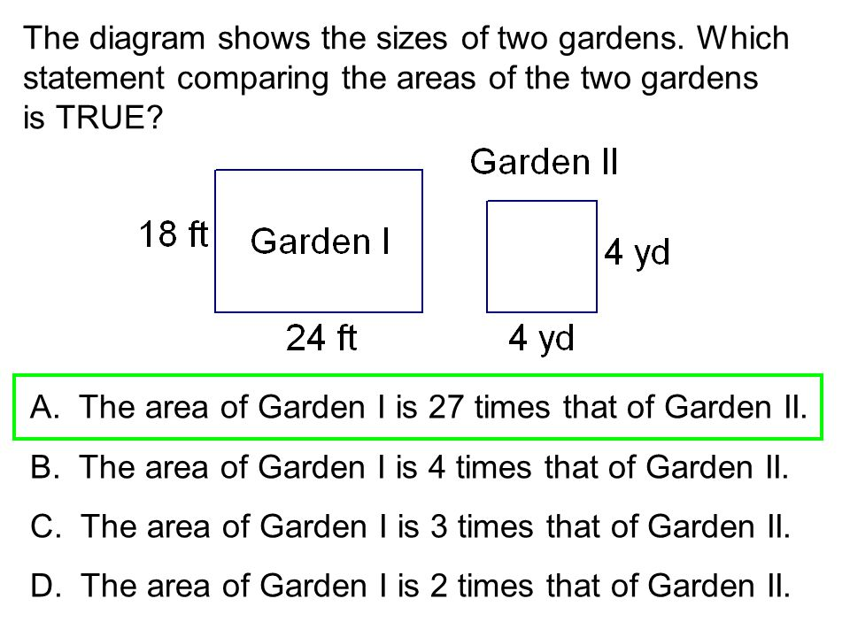 The diagram shows the sizes of two gardens