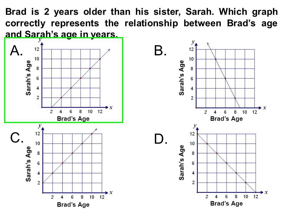 Brad is 2 years older than his sister, Sarah