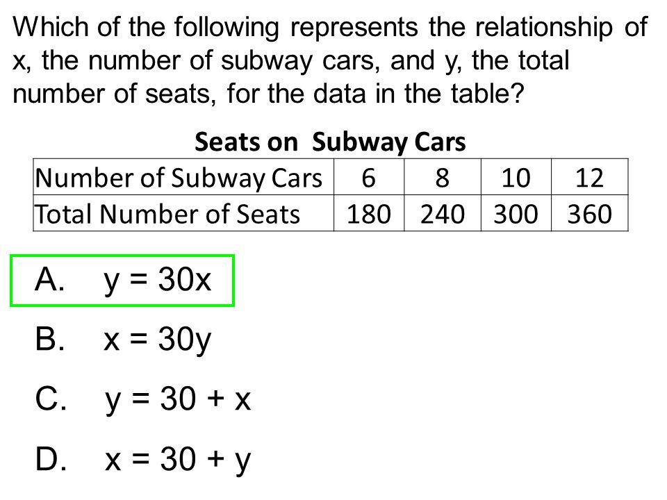 A. y = 30x B. x = 30y C. y = 30 + x D. x = 30 + y Seats on Subway Cars