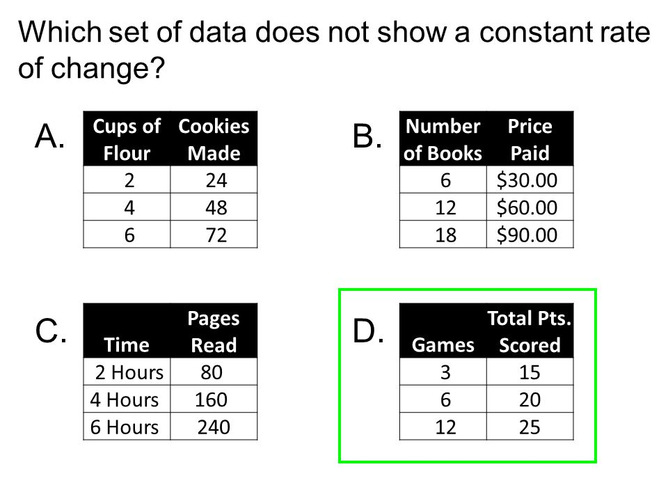 A. B. C. D. Which set of data does not show a constant rate of change