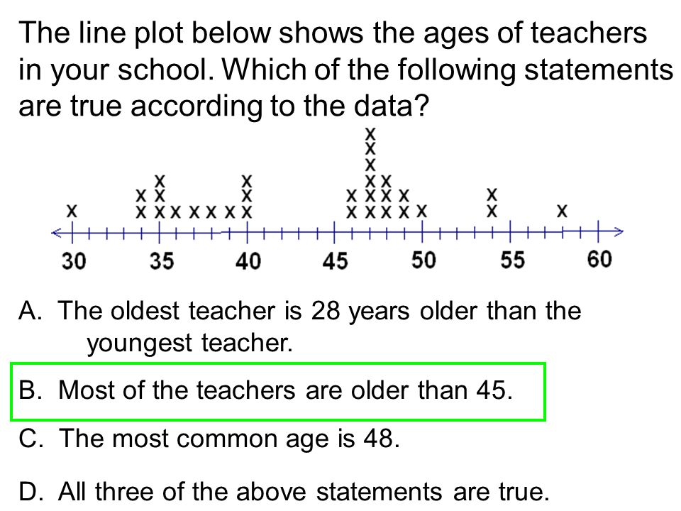 The line plot below shows the ages of teachers in your school