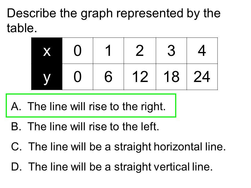 x 1 2 3 4 y 6 12 18 24 Describe the graph represented by the table.
