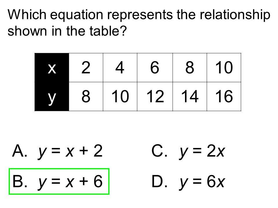 x 2 4 6 8 10 y 12 14 16 A. y = x + 2 C. y = 2x B. y = x + 6 D. y = 6x