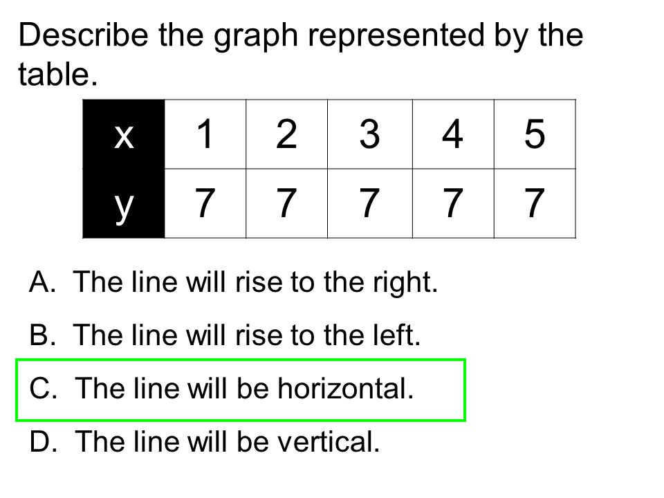 x 1 2 3 4 5 y 7 Describe the graph represented by the table.