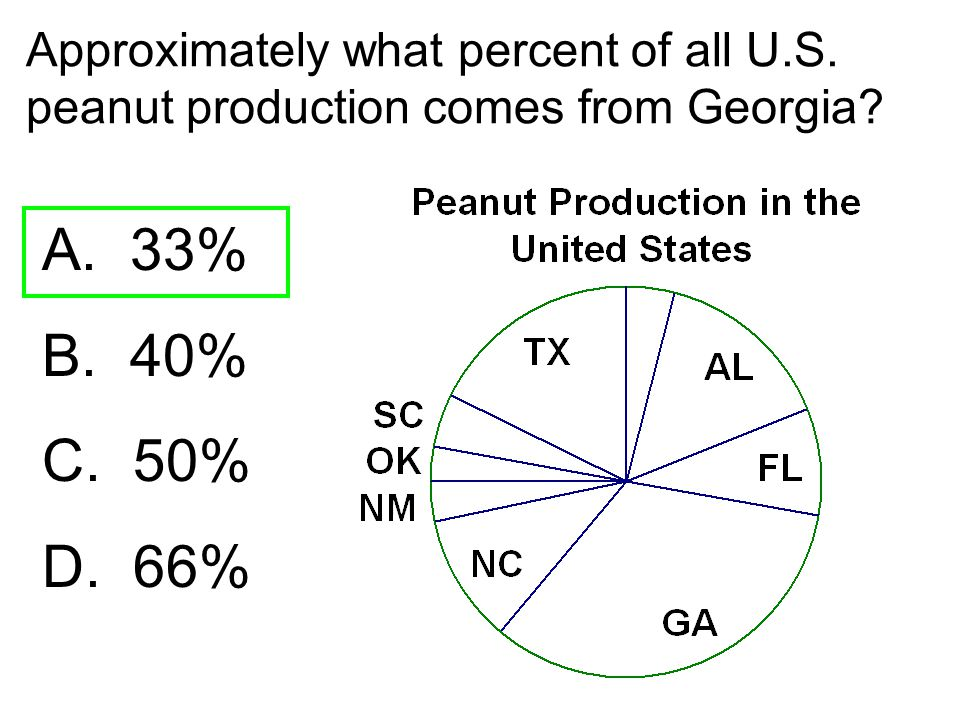 Approximately what percent of all U. S