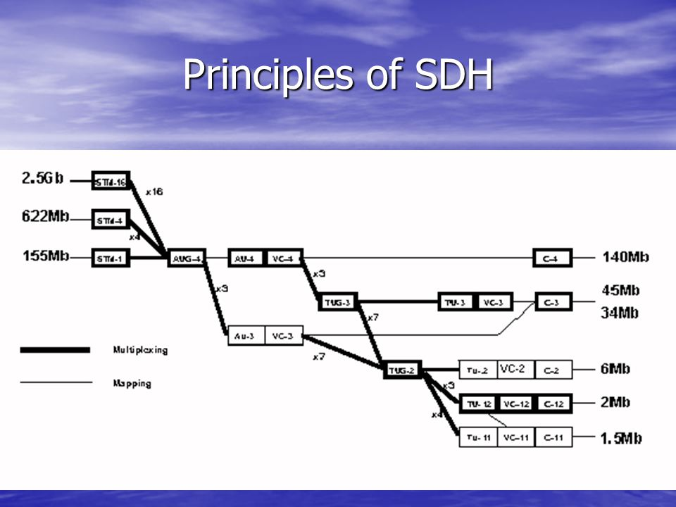 Principles of SDH SDH DIAGRAM