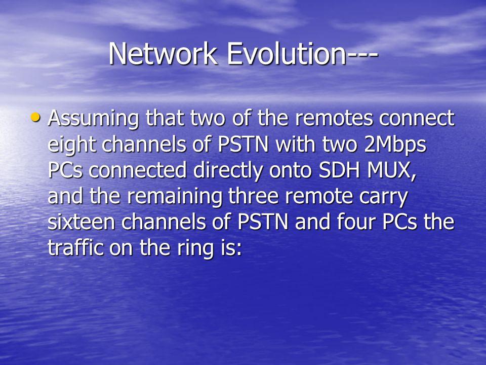 Network Evolution---