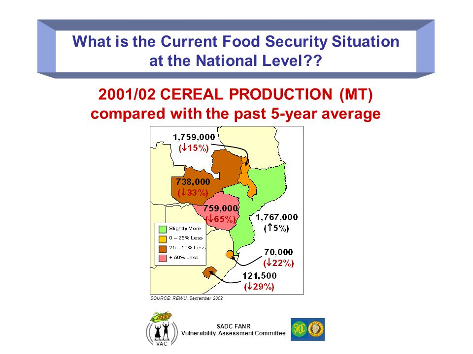 What is the Current Food Security Situation at the National Level