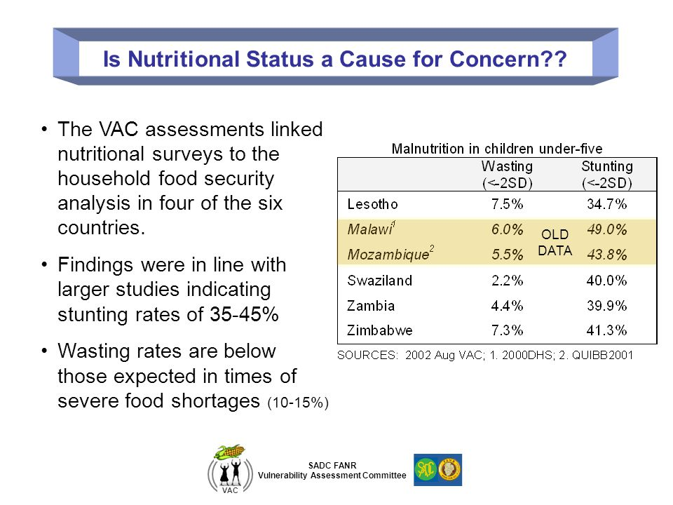 Is Nutritional Status a Cause for Concern