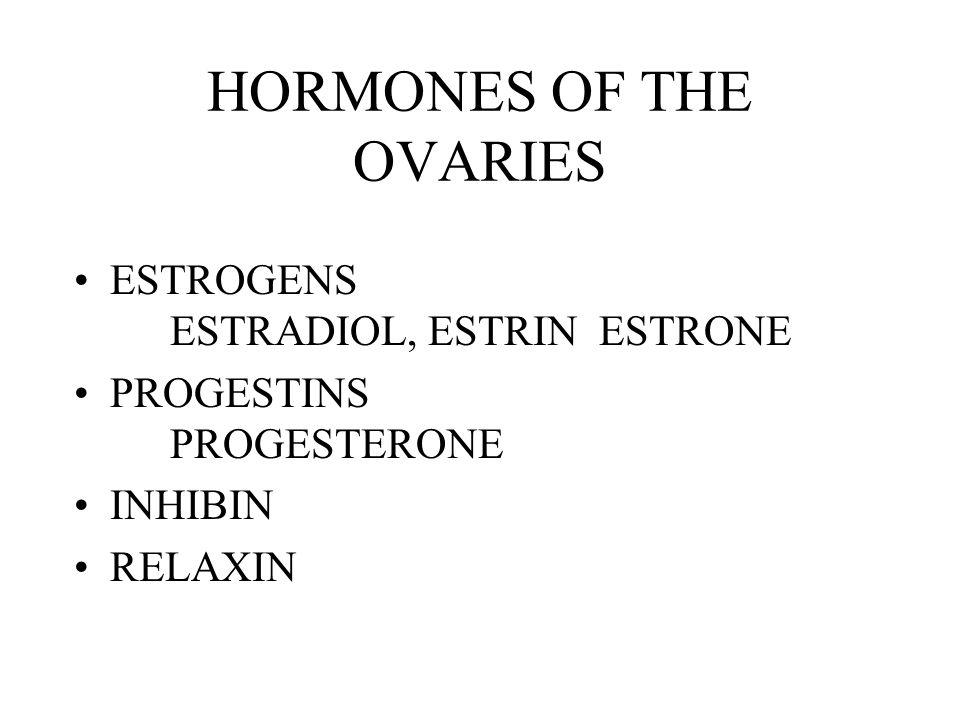 HORMONES OF THE OVARIES