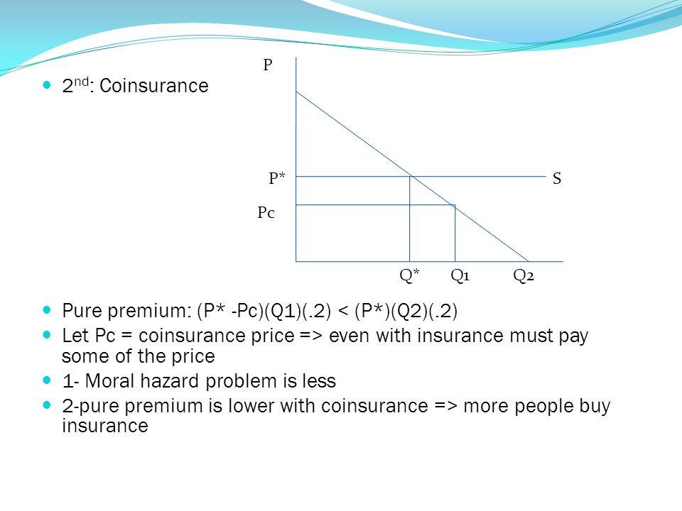 Pure premium: (P* -Pc)(Q1)(.2) < (P*)(Q2)(.2)