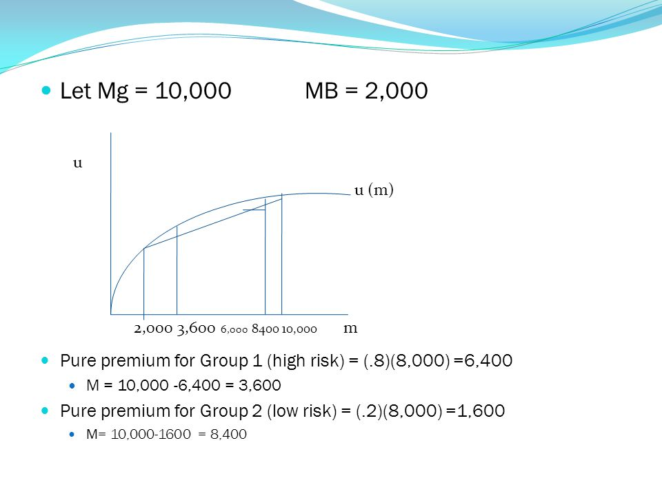 Let Mg = 10,000 MB = 2,000 Pure premium for Group 1 (high risk) = (.8)(8,000) =6,400. M = 10,000 -6,400 = 3,600.