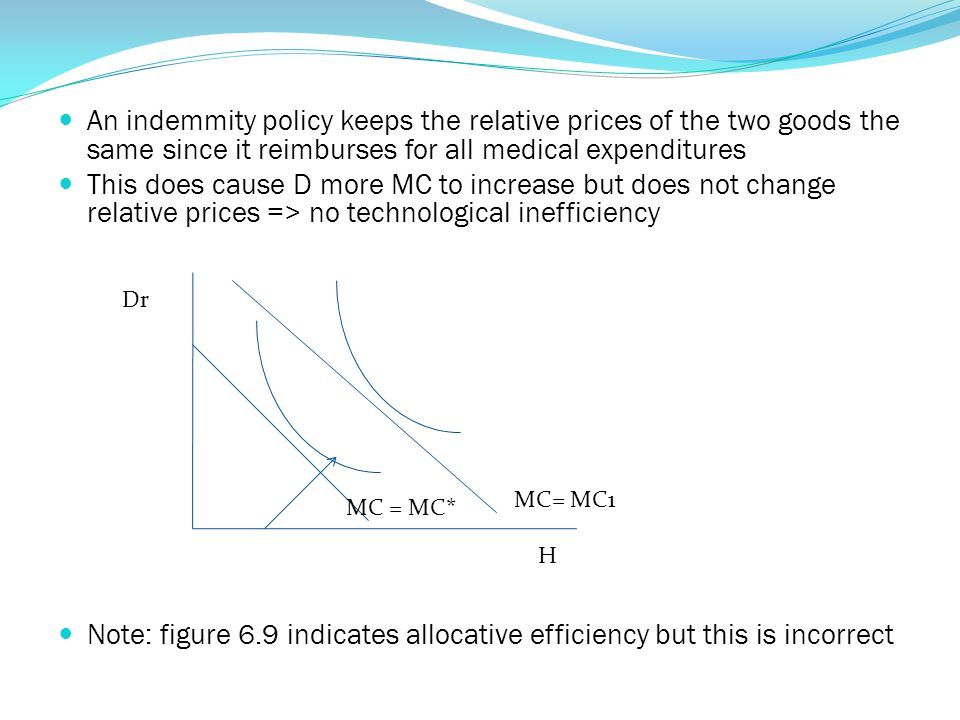 Note: figure 6.9 indicates allocative efficiency but this is incorrect