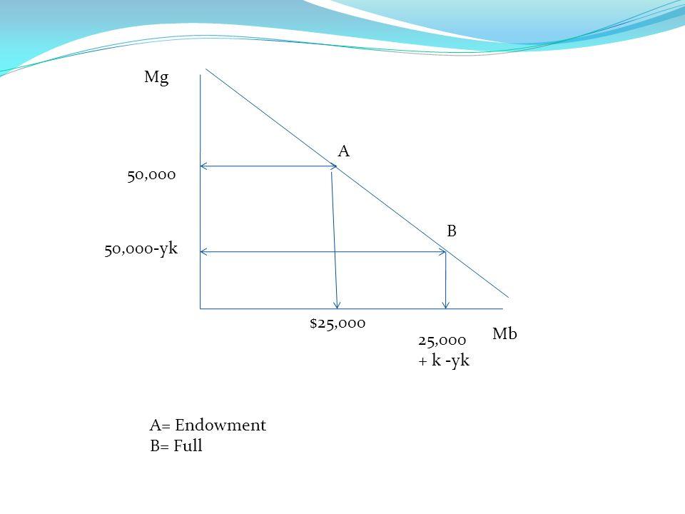 Mg 50,000 50,000-yk Mb A B $25,000 25,000+ k -yk A= Endowment B= Full