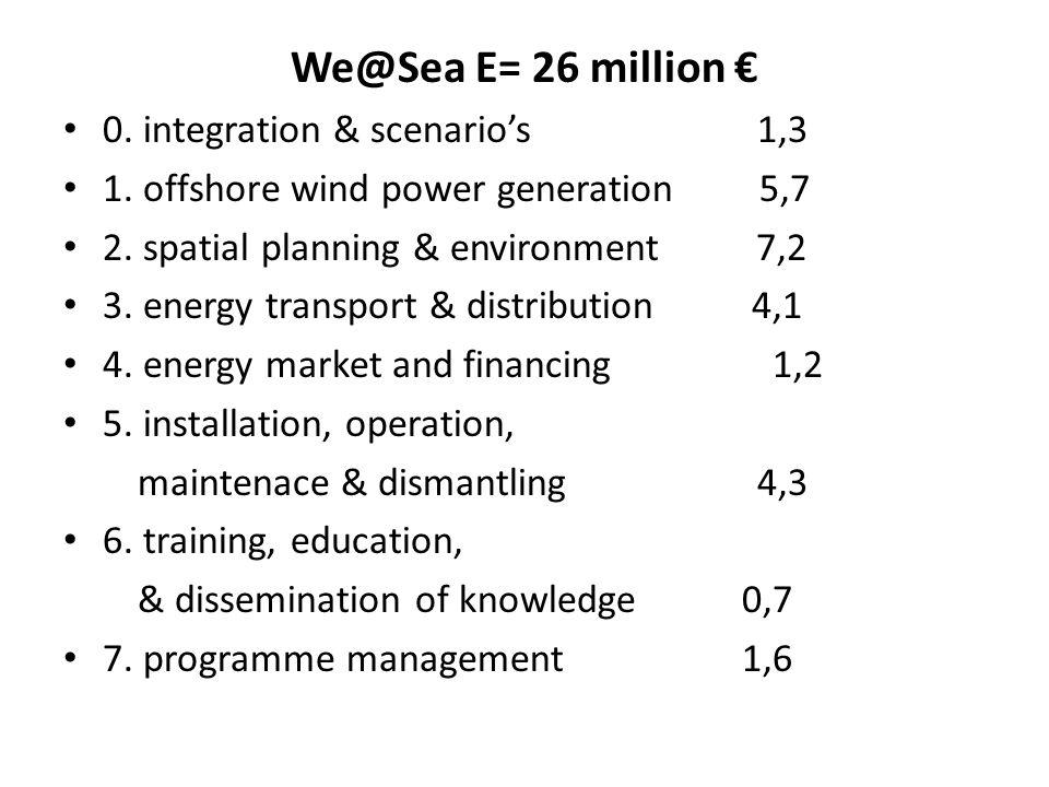 We@Sea E= 26 million € 0. integration & scenario's 1,3