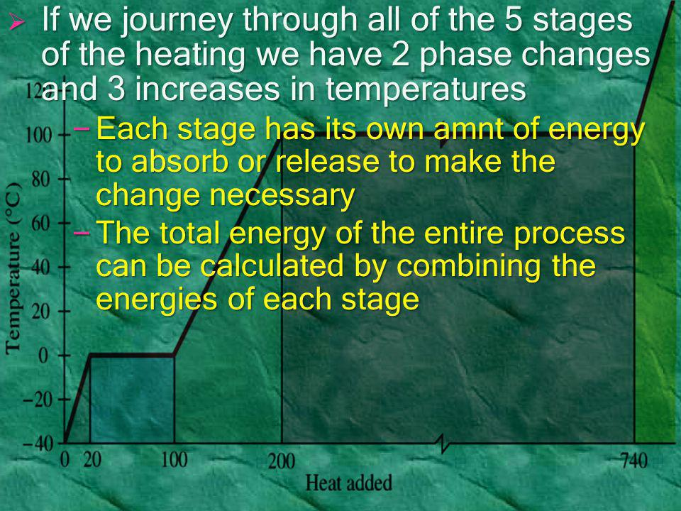 If we journey through all of the 5 stages of the heating we have 2 phase changes and 3 increases in temperatures