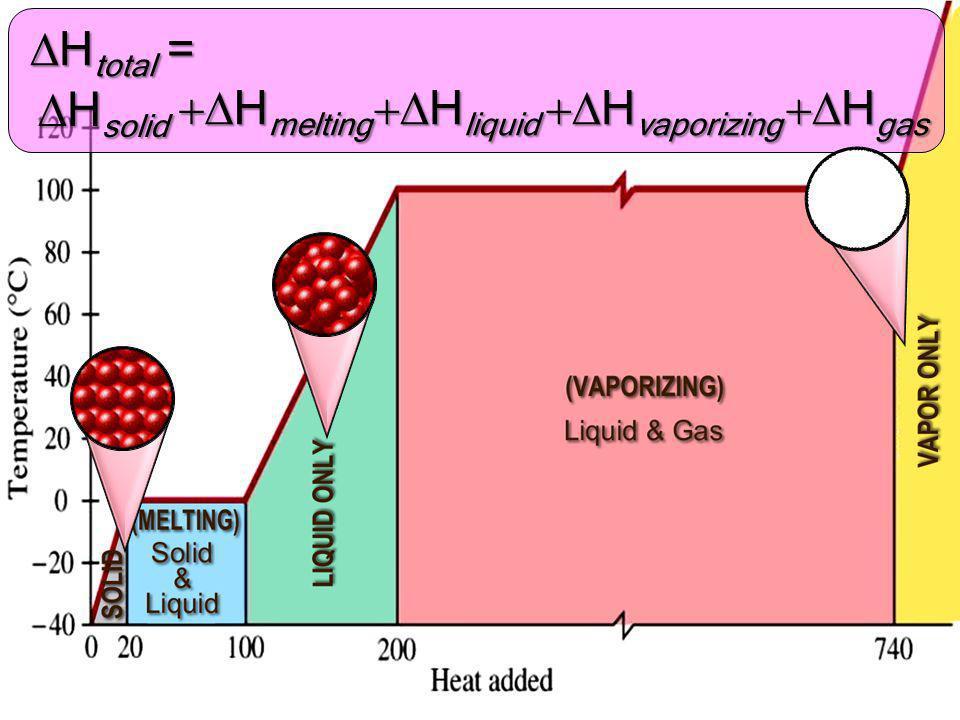 mCsolidDT+n(DHfus)+mCliquidDT+DHvap+DHgas
