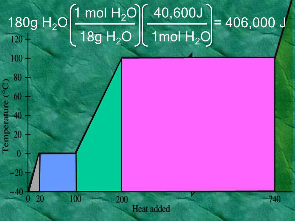 18g H2O 1 mol H2O 1mol H2O 40,600J 180g H2O = 406,000 J