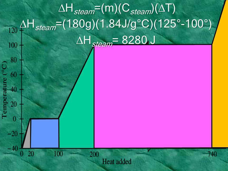 DHsteam=(m)(Csteam)(T) DHsteam=(180g)(1.84J/g°C)(125°-100°)