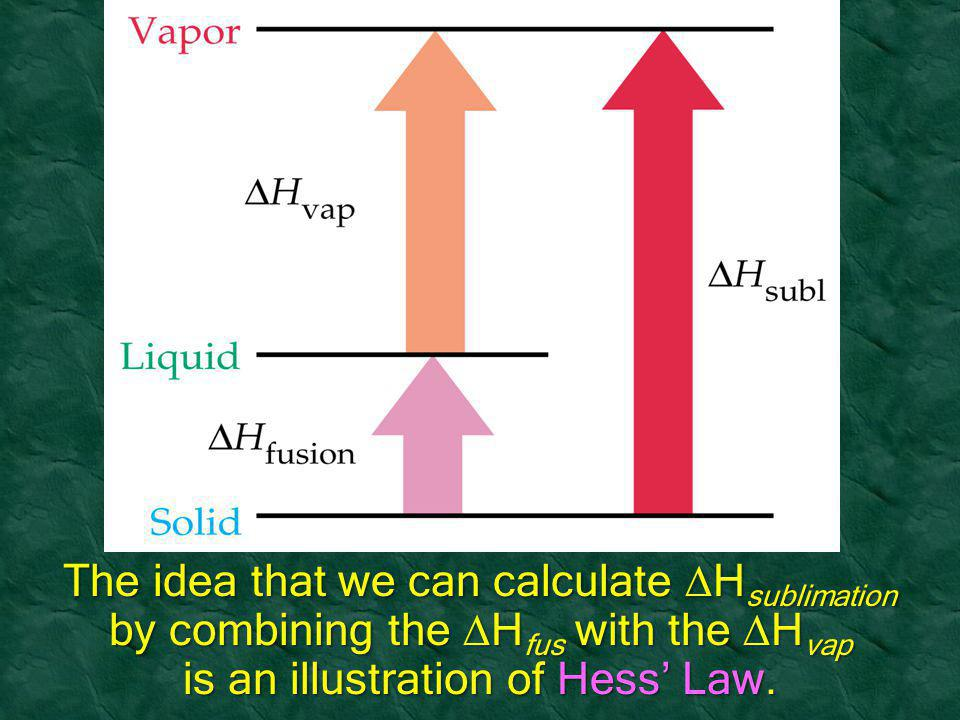 The idea that we can calculate Hsublimation by combining the Hfus with the Hvap is an illustration of Hess' Law.
