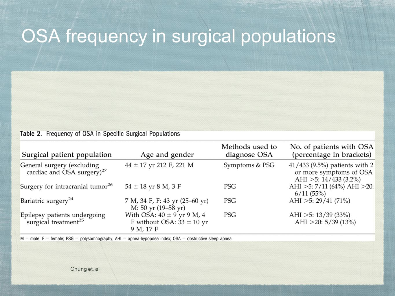 OSA frequency in surgical populations