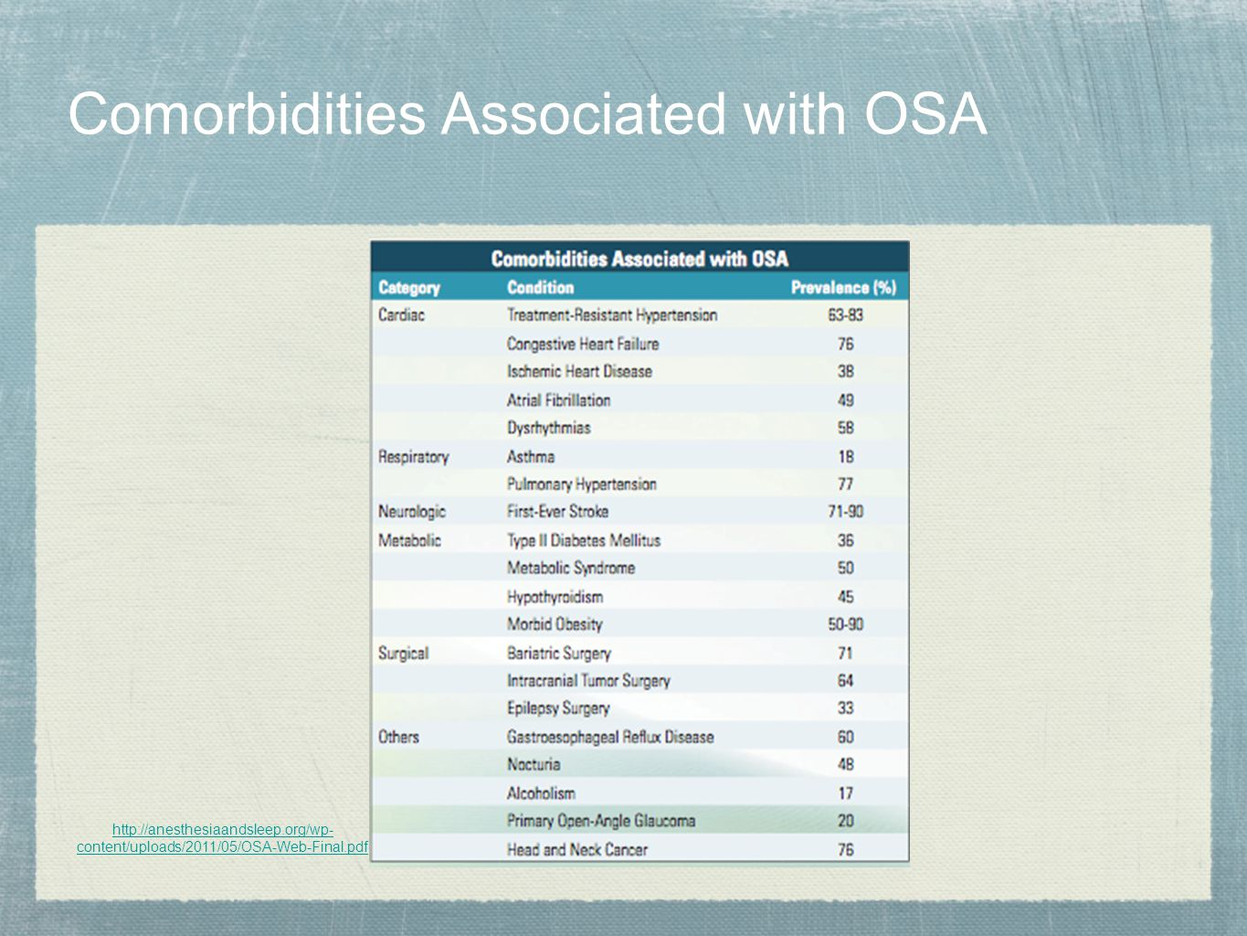 Comorbidities Associated with OSA