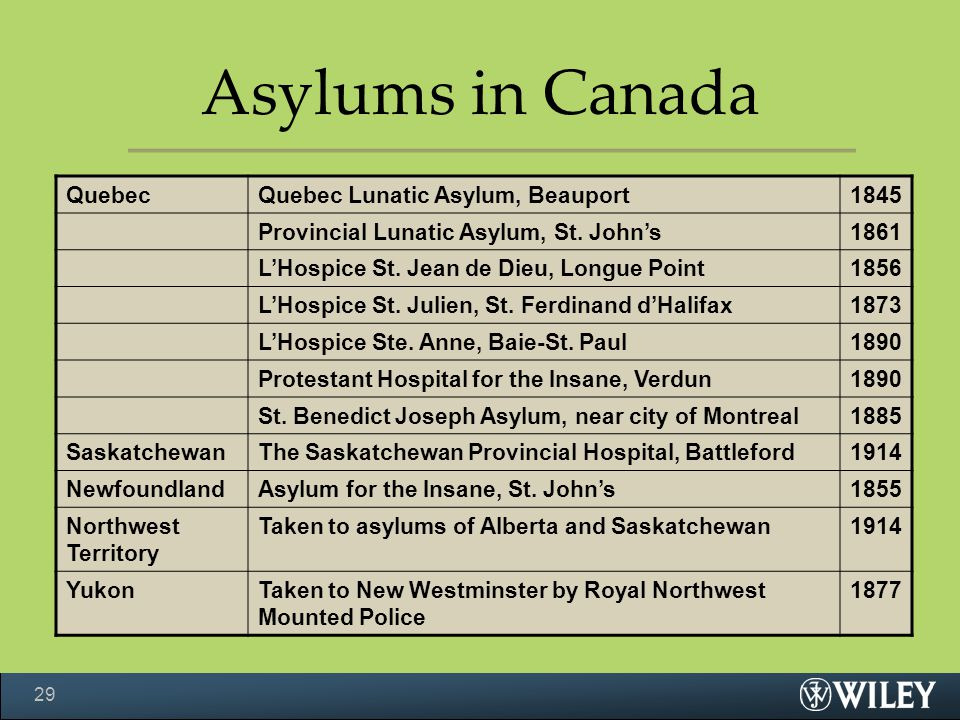 Asylums in Canada Quebec Quebec Lunatic Asylum, Beauport 1845