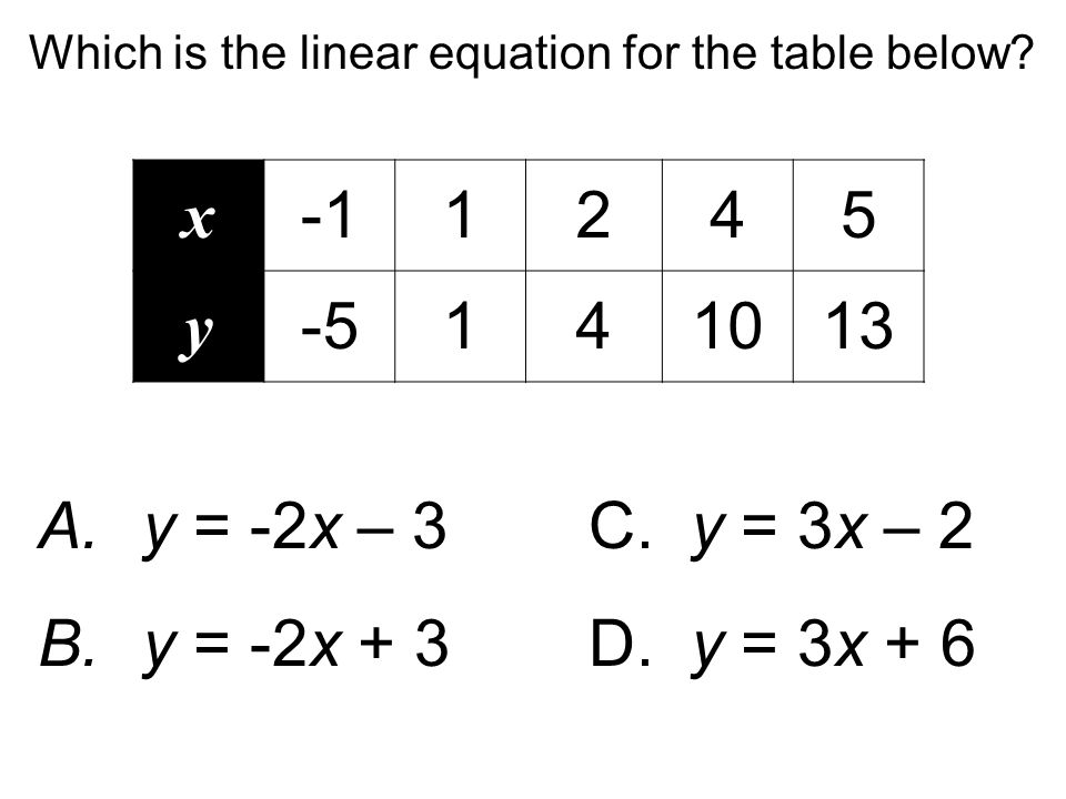 Which is the linear equation for the table below