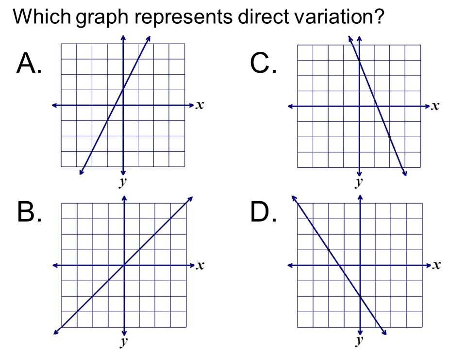 Which graph represents direct variation